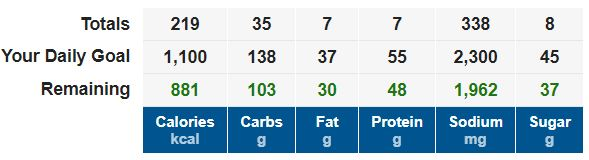 Daily Calorie Goals